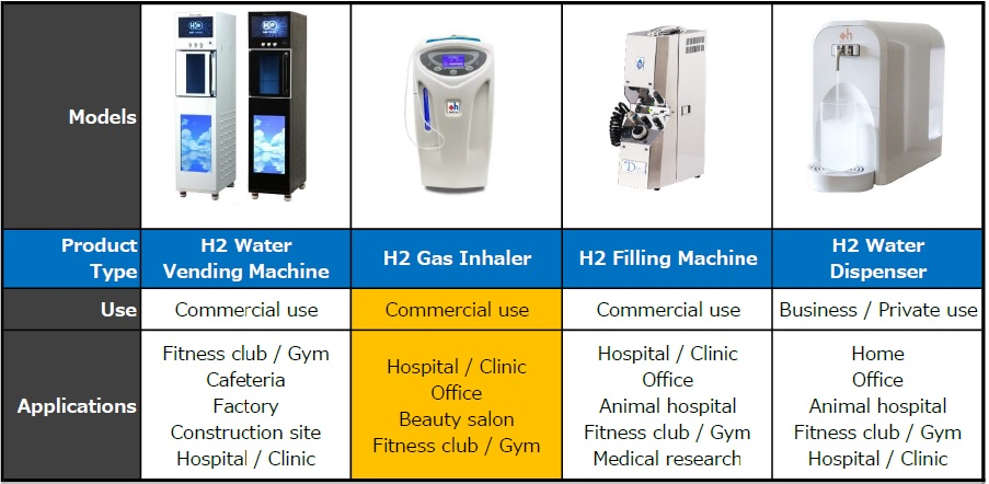 Product Comparison : the Best Hydrogen Choices for each application