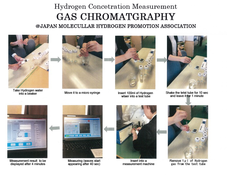 Product development based on accurate measurement - GAS CHROMATGRAPHY